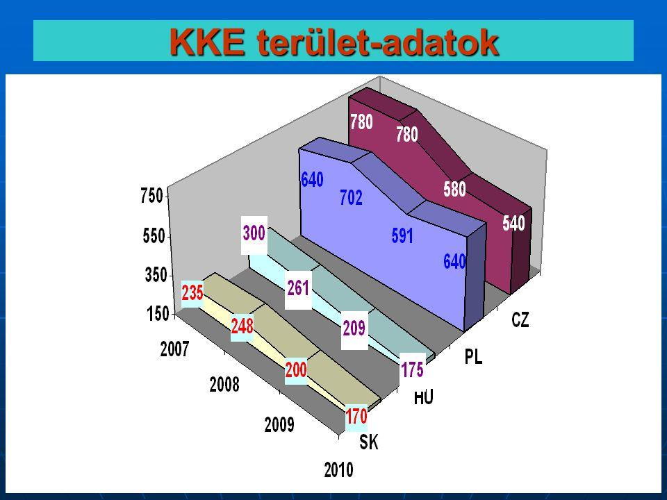 CENTREX - a kiállítási tudásközpont 30 KKE terület-adatok