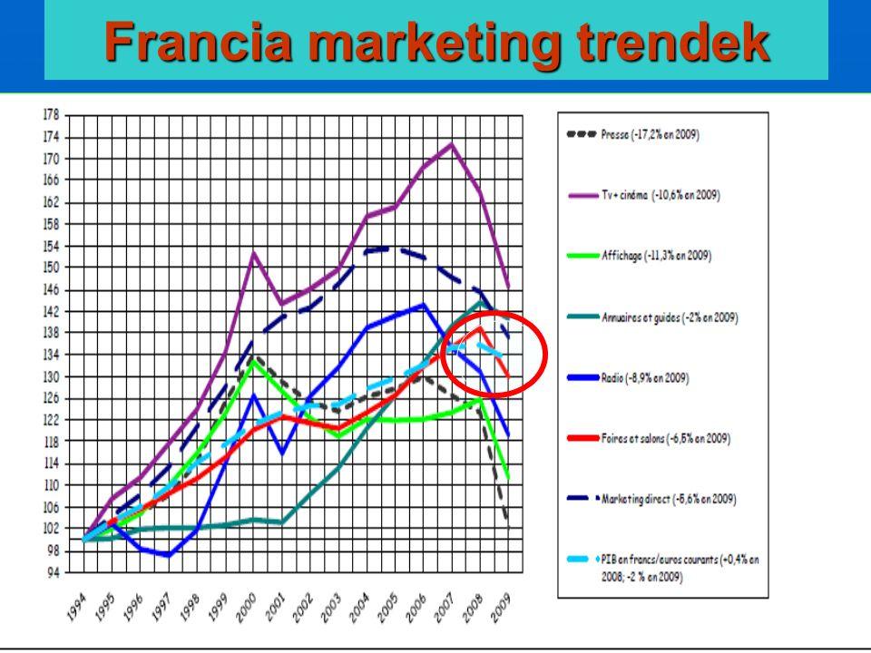 CENTREX - a kiállítási tudásközpont 32 Francia marketing trendek