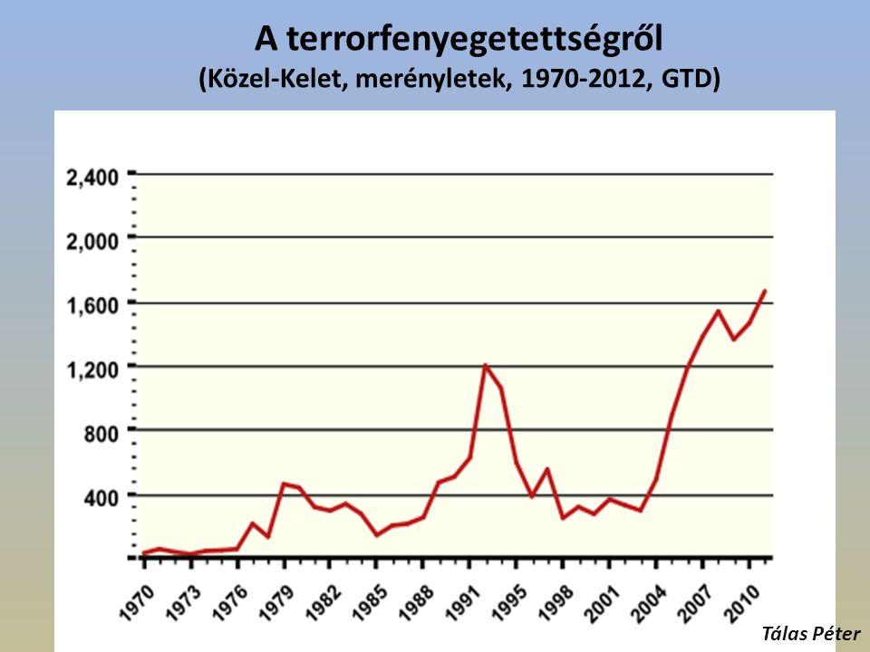 A terrorfenyegetettségről (Közel-Kelet, merényletek, 1970-2012, GTD) Tálas Péter
