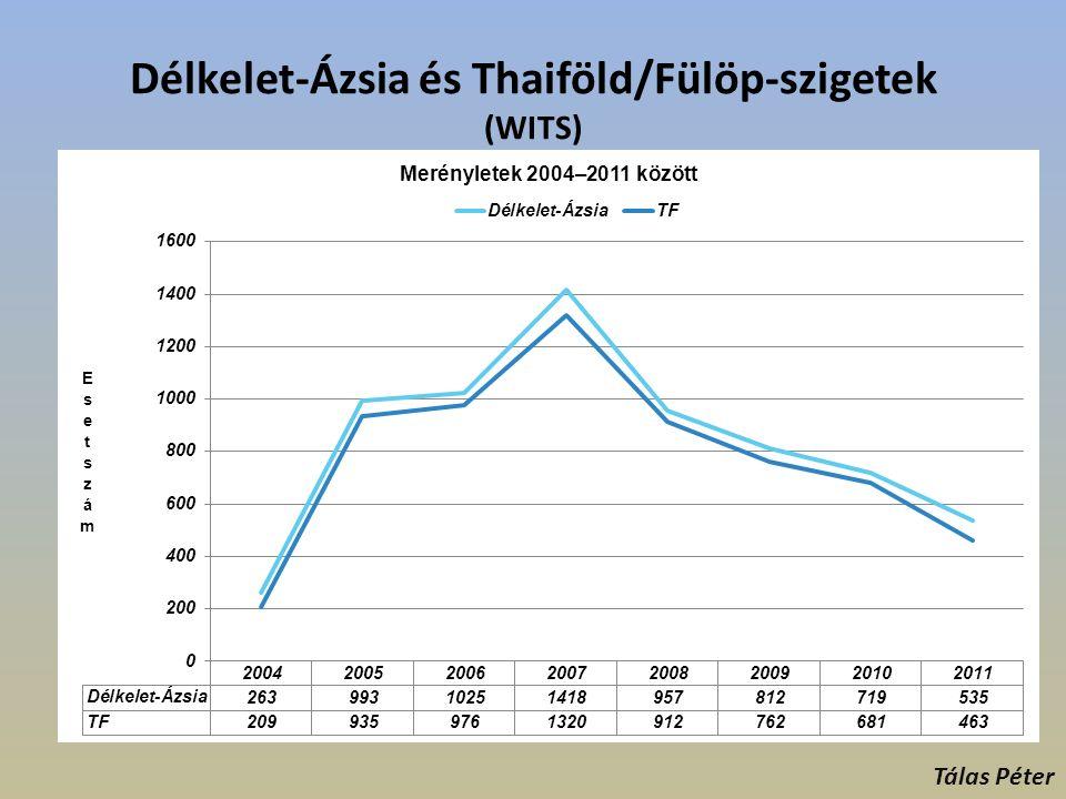 Délkelet-Ázsia és Thaiföld/Fülöp-szigetek (WITS) Tálas Péter