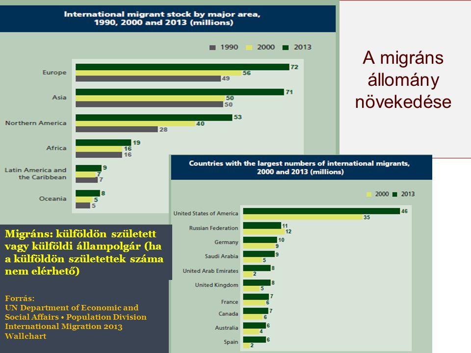 A migráns állomány növekedése Forrás: UN Department of Economic and Social Affairs Population Division International Migration 2013 Wallchart Migráns: