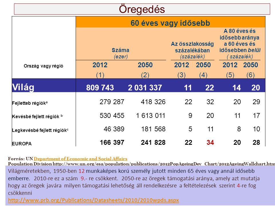 Öregedés 60 éves vagy idősebb Száma Az összlakosság százalékában A 80 éves és idősebb aránya a 60 éves és idősebben belül (ezer) (százalék) Ország vag