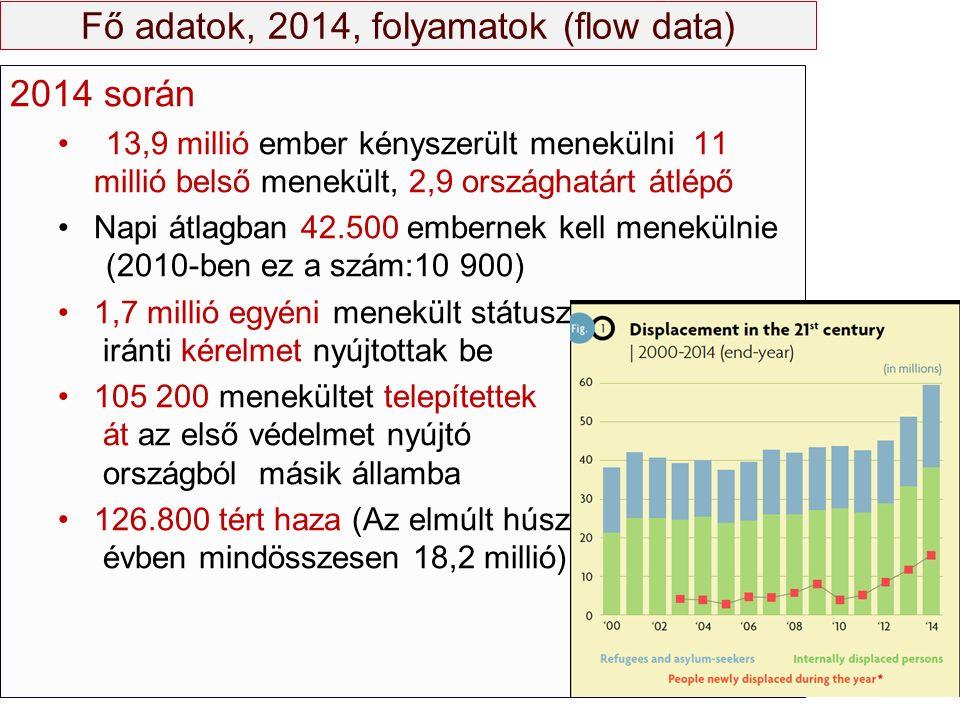 Fő adatok, 2014, folyamatok (flow data) 2014 során 13,9 millió ember kényszerült menekülni 11 millió belső menekült, 2,9 országhatárt átlépő Napi átla