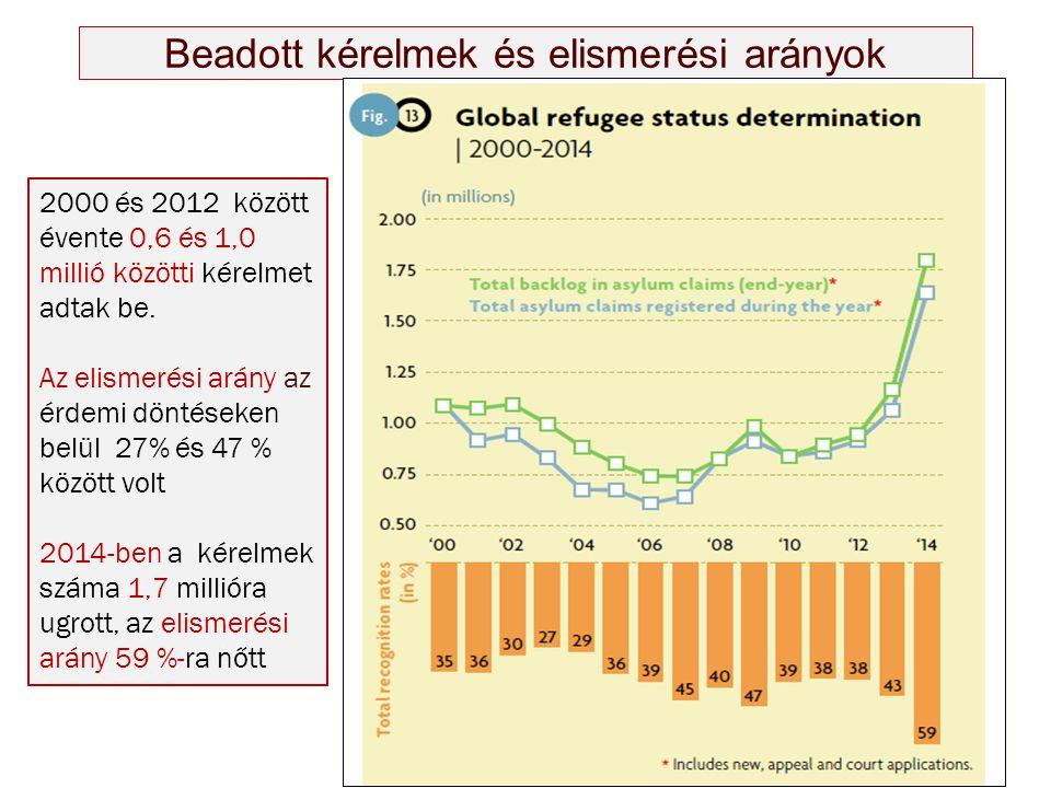 Beadott kérelmek és elismerési arányok 2000 és 2012 között évente 0,6 és 1,0 millió közötti kérelmet adtak be. Az elismerési arány az érdemi döntéseke