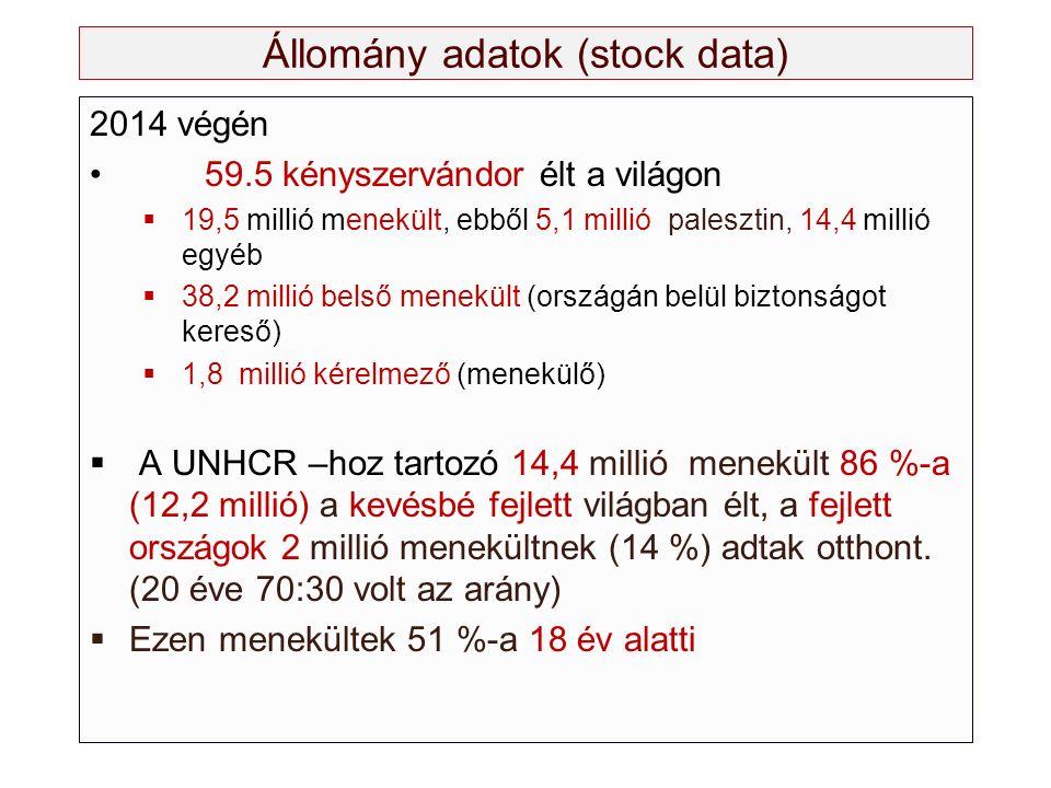 Állomány adatok (stock data) 2014 végén 59.5 kényszervándor élt a világon  19,5 millió menekült, ebből 5,1 millió palesztin, 14,4 millió egyéb  38,2