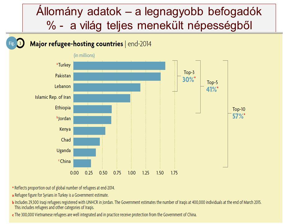 Állomány adatok – a legnagyobb befogadók % - a világ teljes menekült népességből