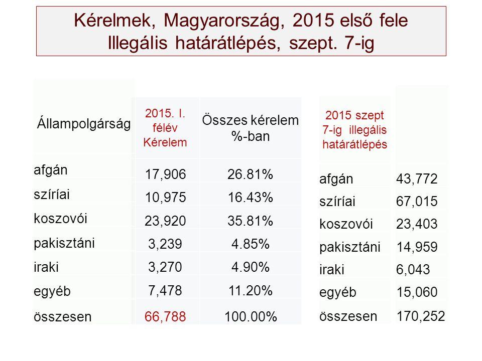 Kérelmek, Magyarország, 2015 első fele Illegális határátlépés, szept. 7-ig 2015. I. félév Kérelem Összes kérelem %-ban 17,90626.81% 10,97516.43% 23,92