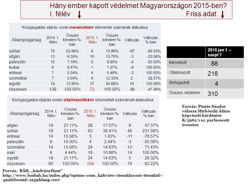 Hány ember kapott védelmet Magyarországon 2015-ben? I. félév Friss adat Közigazgatási eljárás során menekültként elismertek számának alakulása Állampo
