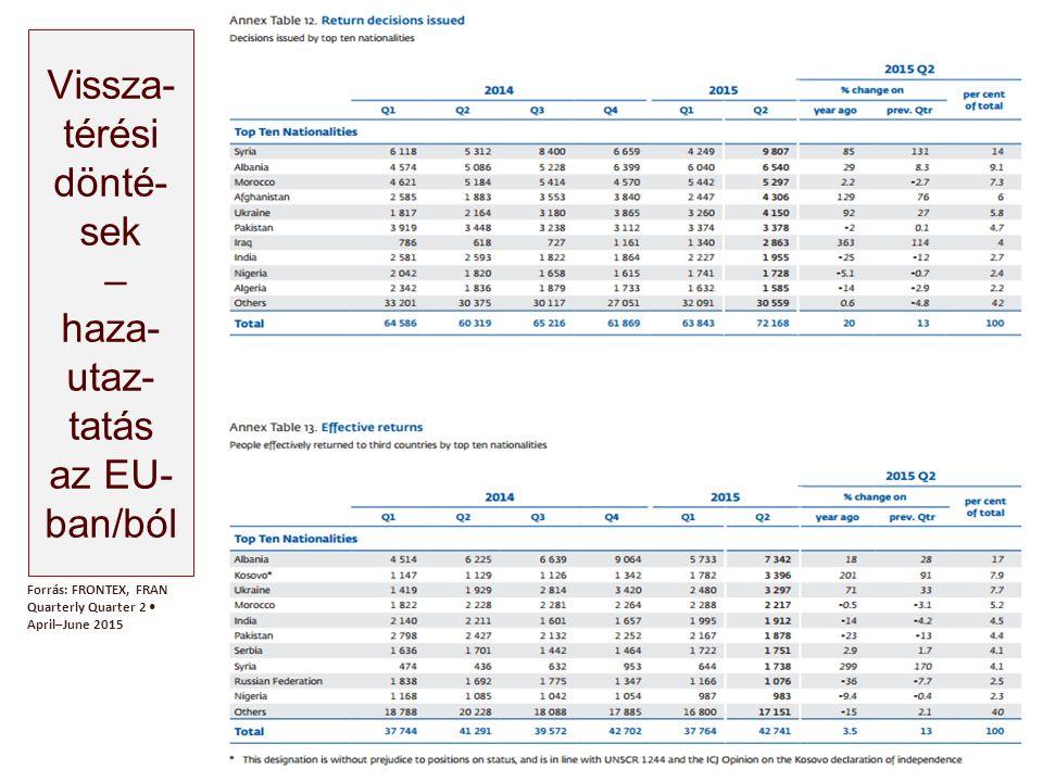 Vissza- térési dönté- sek – haza- utaz- tatás az EU- ban/ból Forrás: FRONTEX, FRAN Quarterly Quarter 2 April–June 2015