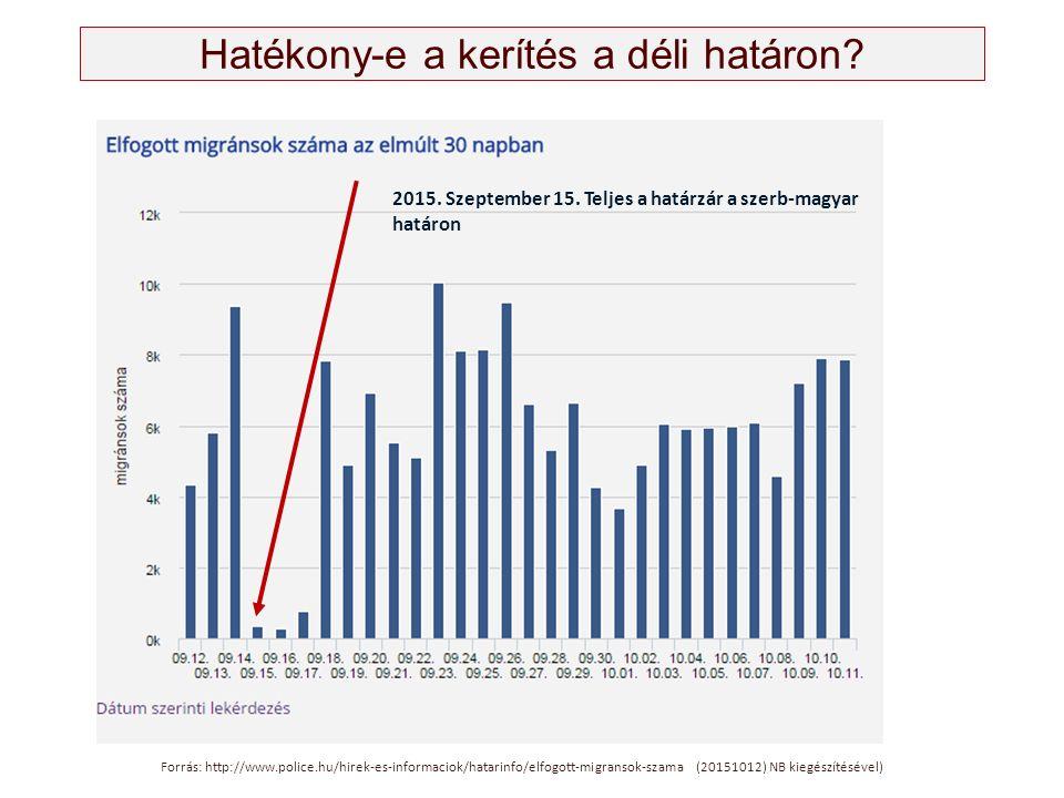 Hatékony-e a kerítés a déli határon? Forrás: http://www.police.hu/hirek-es-informaciok/hatarinfo/elfogott-migransok-szama (20151012) NB kiegészítéséve