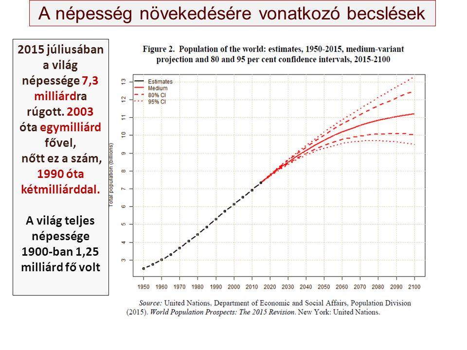 A népesség növekedésére vonatkozó becslések 2015 júliusában a világ népessége 7,3 milliárdra rúgott. 2003 óta egymilliárd fővel, nőtt ez a szám, 1990