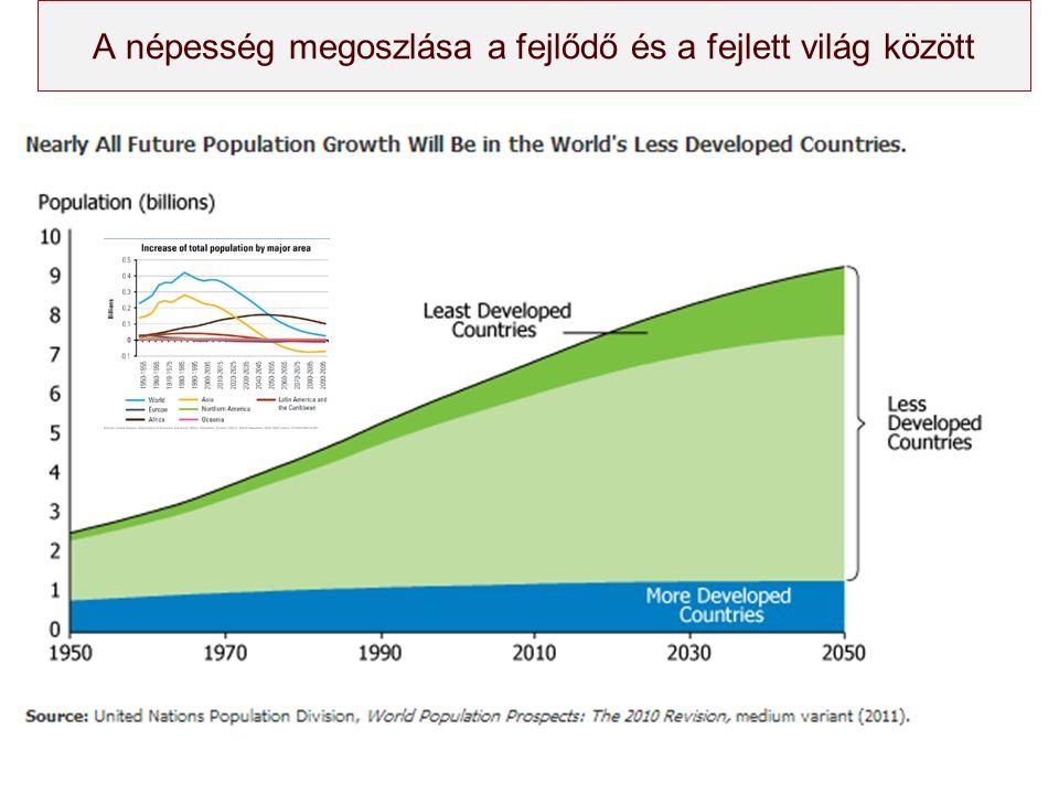 A népesség megoszlása a fejlődő és a fejlett világ között