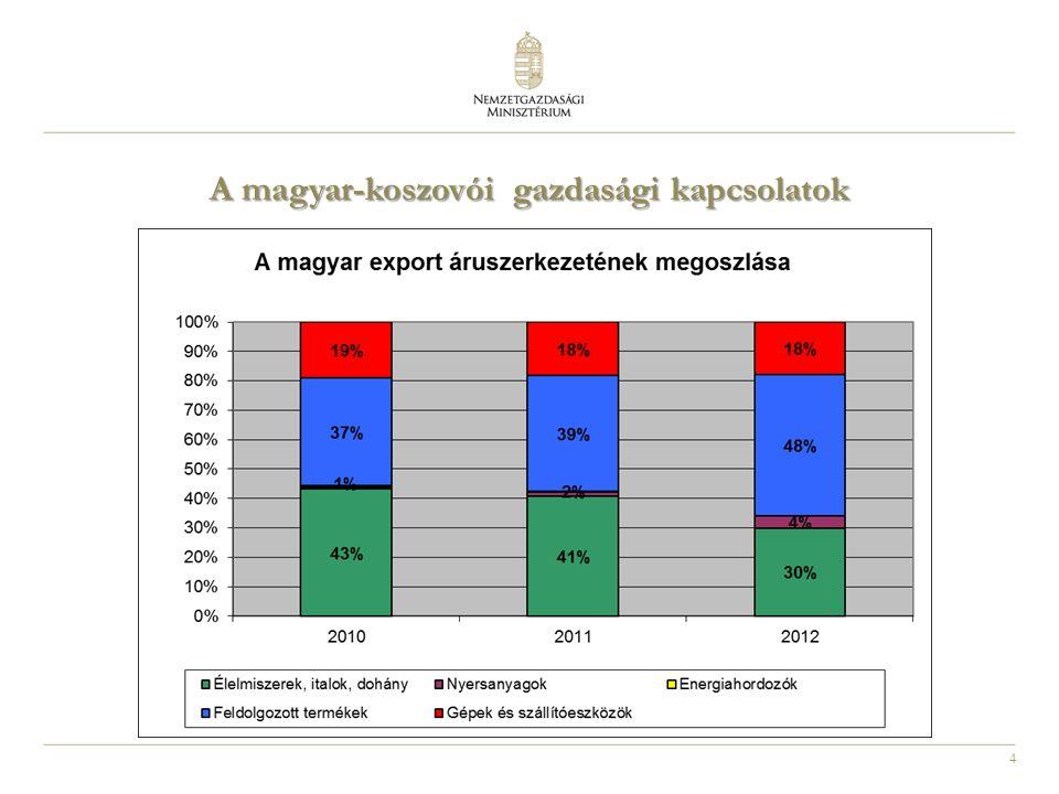 4 A magyar-koszovói gazdasági kapcsolatok