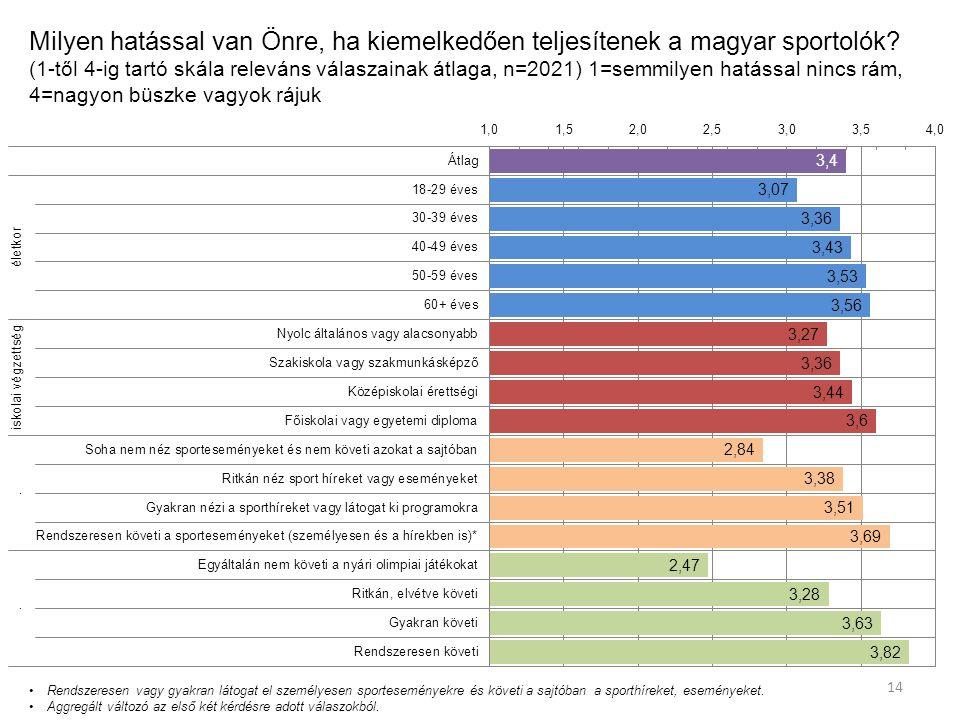 Milyen hatással van Önre, ha kiemelkedően teljesítenek a magyar sportolók.
