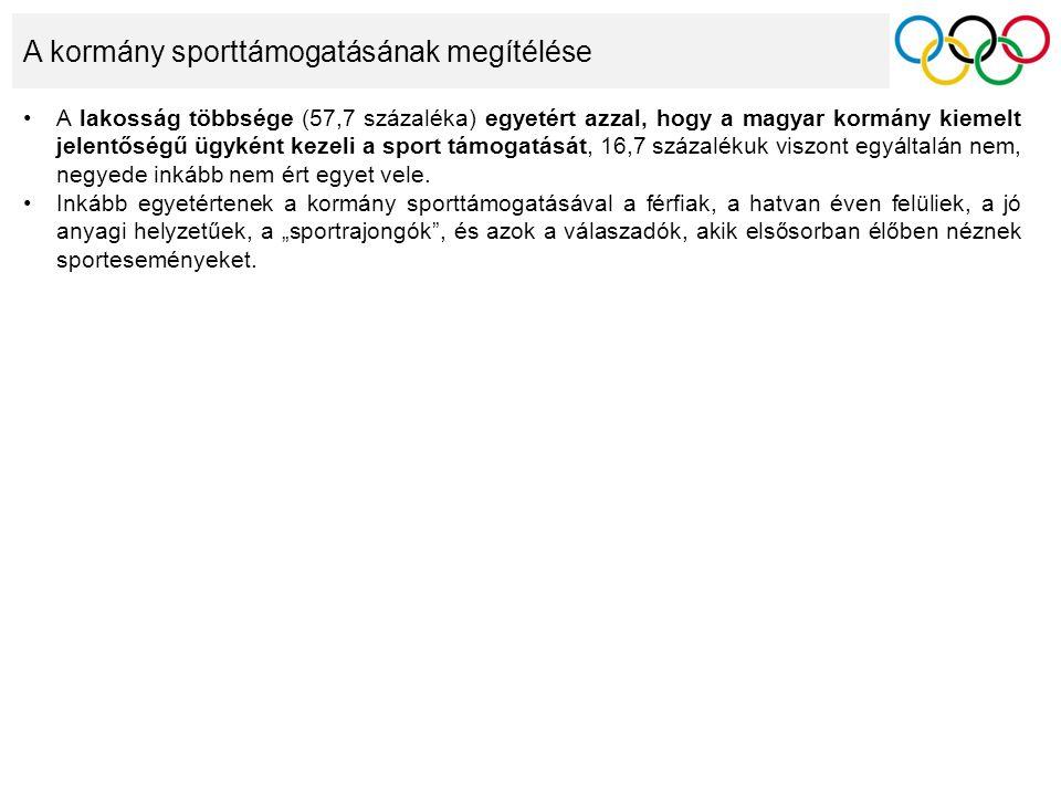 A kormány sporttámogatásának megítélése A lakosság többsége (57,7 százaléka) egyetért azzal, hogy a magyar kormány kiemelt jelentőségű ügyként kezeli a sport támogatását, 16,7 százalékuk viszont egyáltalán nem, negyede inkább nem ért egyet vele.