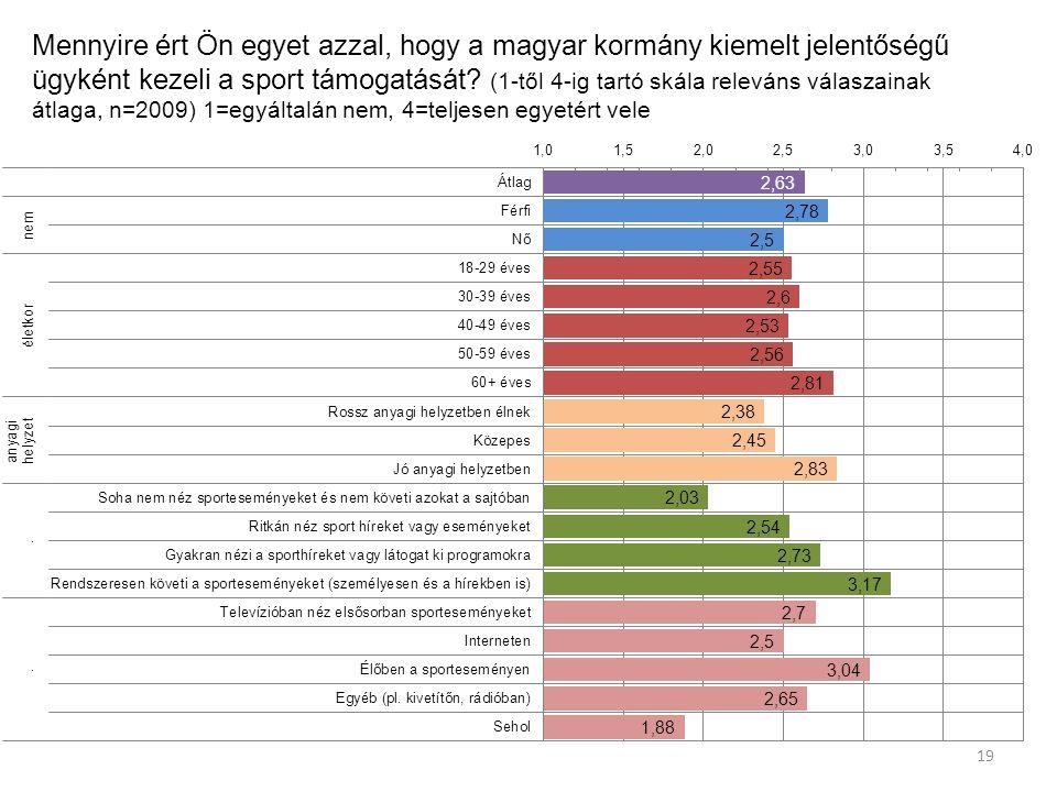 Mennyire ért Ön egyet azzal, hogy a magyar kormány kiemelt jelentőségű ügyként kezeli a sport támogatását.