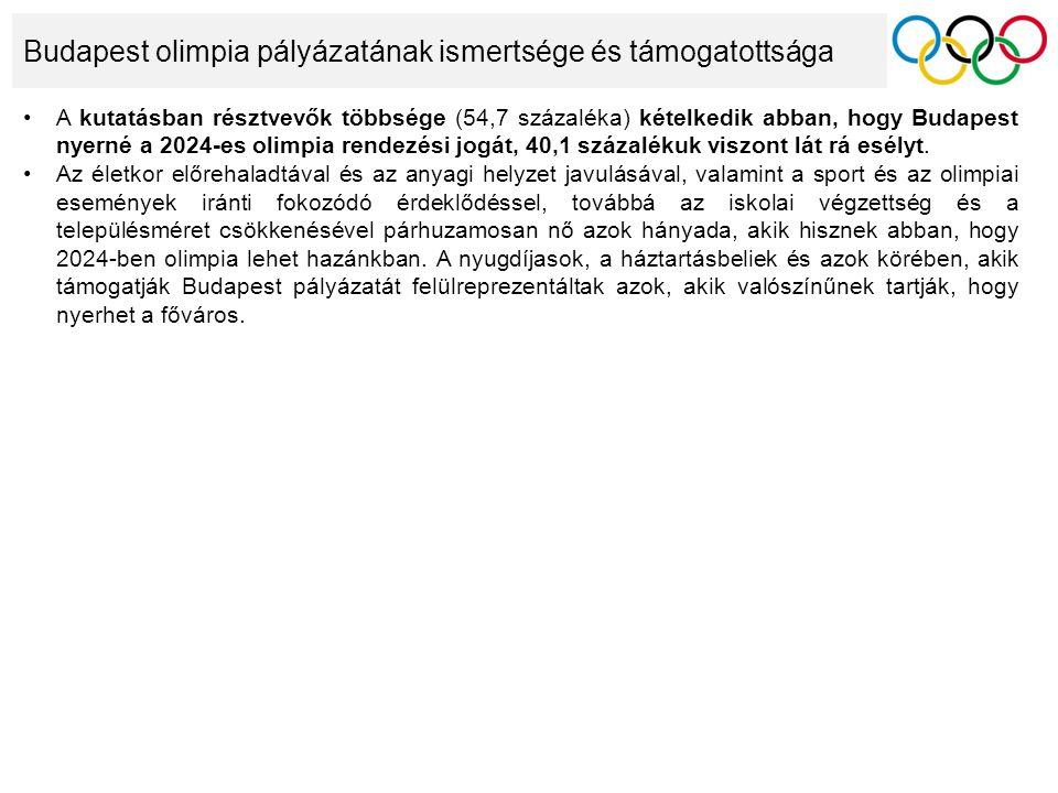Budapest olimpia pályázatának ismertsége és támogatottsága A kutatásban résztvevők többsége (54,7 százaléka) kételkedik abban, hogy Budapest nyerné a 2024-es olimpia rendezési jogát, 40,1 százalékuk viszont lát rá esélyt.