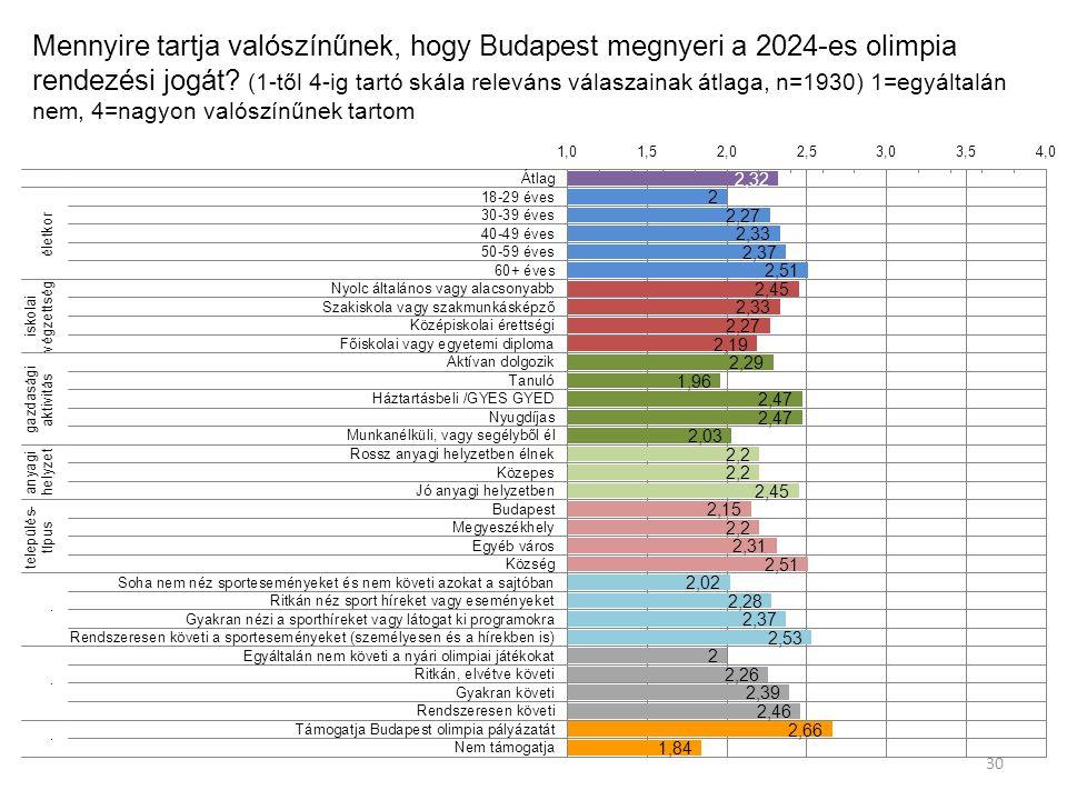 Mennyire tartja valószínűnek, hogy Budapest megnyeri a 2024-es olimpia rendezési jogát.