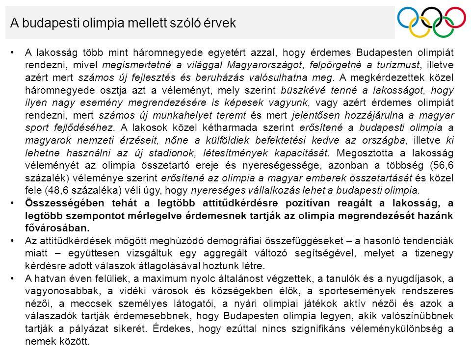 A budapesti olimpia mellett szóló érvek A lakosság több mint háromnegyede egyetért azzal, hogy érdemes Budapesten olimpiát rendezni, mivel megismertetné a világgal Magyarországot, felpörgetné a turizmust, illetve azért mert számos új fejlesztés és beruházás valósulhatna meg.