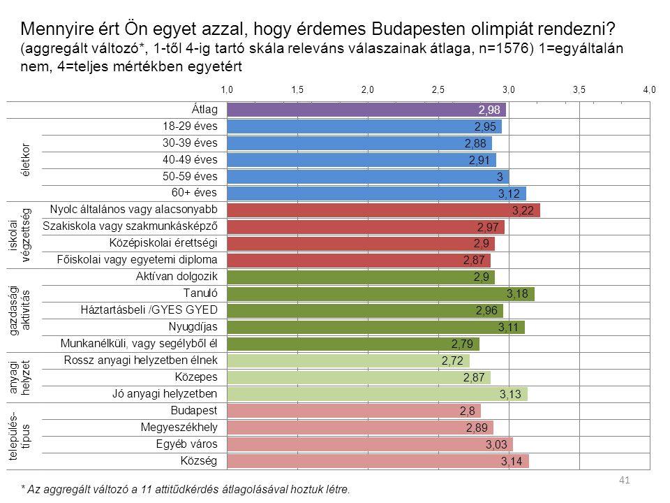 Mennyire ért Ön egyet azzal, hogy érdemes Budapesten olimpiát rendezni.