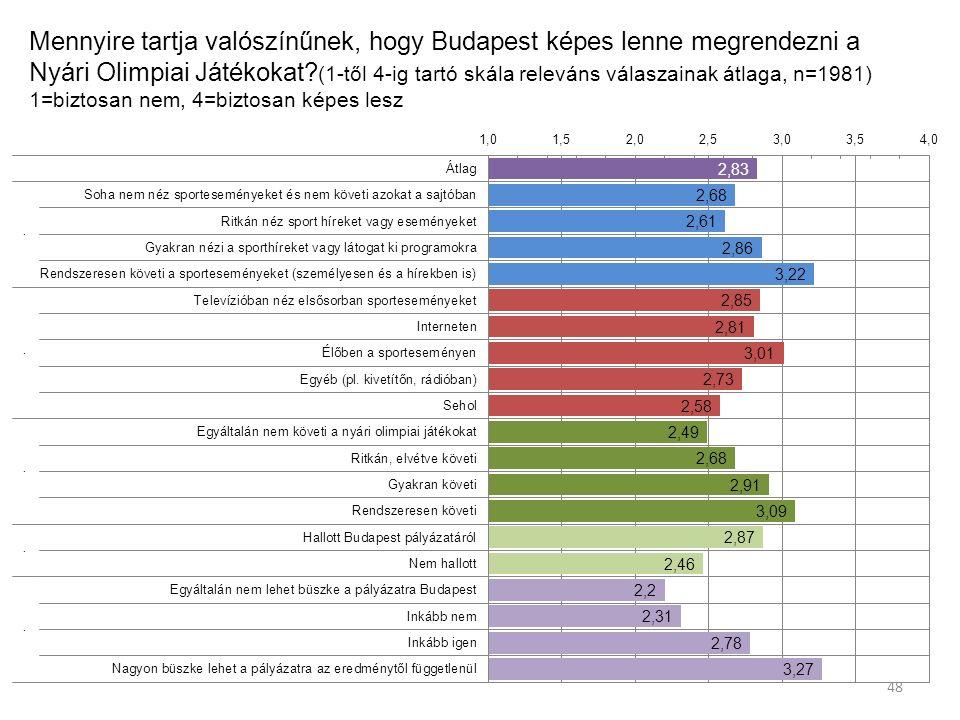 Mennyire tartja valószínűnek, hogy Budapest képes lenne megrendezni a Nyári Olimpiai Játékokat.