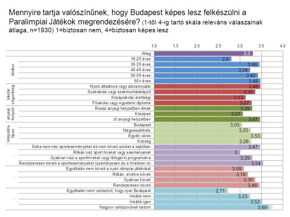 Mennyire tartja valószínűnek, hogy Budapest képes lesz felkészülni a Paralimpiai Játékok megrendezésére.