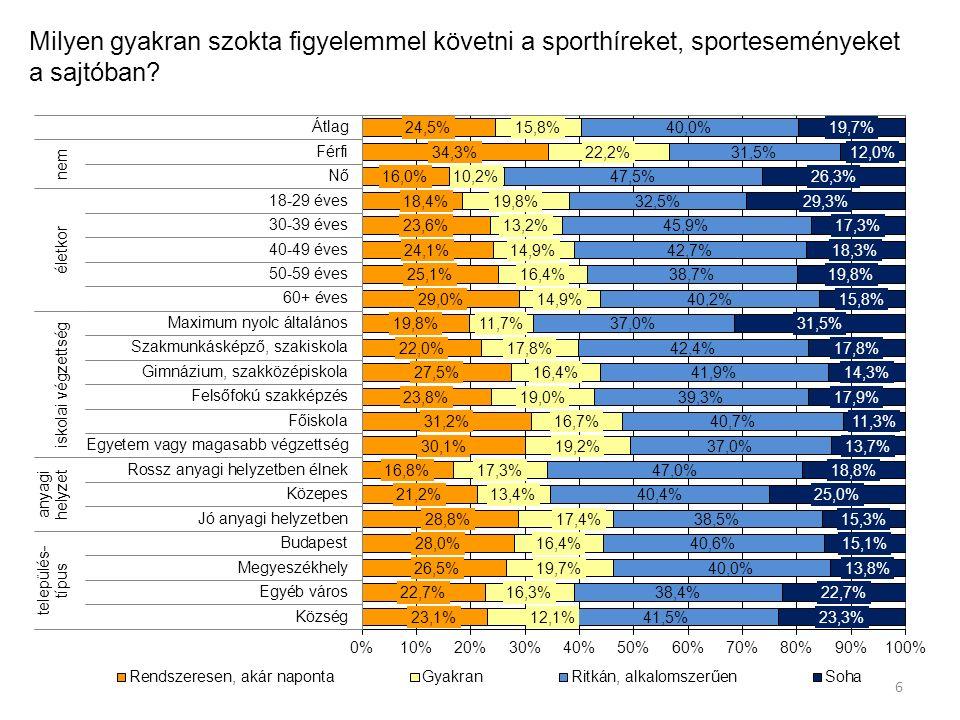 Milyen gyakran szokta figyelemmel követni a sporthíreket, sporteseményeket a sajtóban? 6