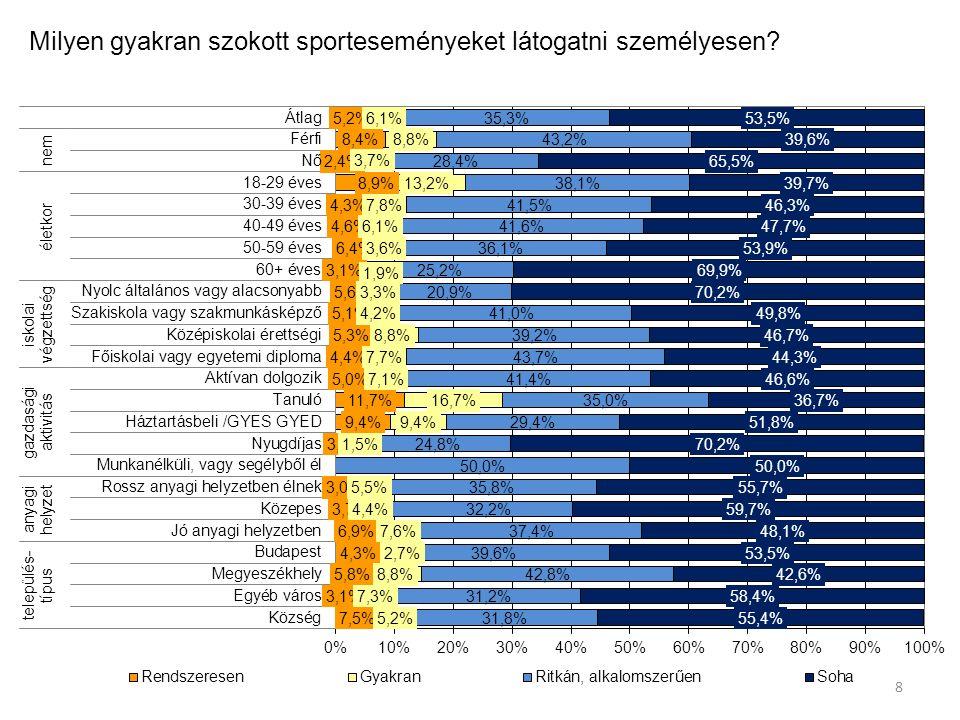 Milyen gyakran szokott sporteseményeket látogatni személyesen? 8