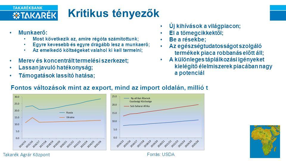 Takarék Agrár Központ Kritikus tényezők Munkaerő: Most következik az, amire régóta számítottunk; Egyre kevesebb és egyre drágább lesz a munkaerő; Az emelkedő költségeket valahol ki kell termelni; Fontos változások mint az export, mind az import oldalán, millió t Forrás: USDA Merev és koncentrált termelési szerkezet; Lassan javuló hatékonyság; Támogatások lassító hatása; Új kihívások a világpiacon; El a tömegcikkektől; Be a résekbe; Az egészségtudatosságot szolgáló termékek piaca robbanás előtt áll; A különleges táplálkozási igényeket kielégítő élelmiszerek piacában nagy a potenciál