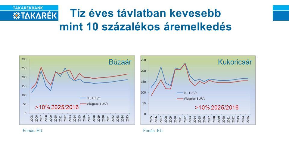 Tíz éves távlatban kevesebb mint 10 százalékos áremelkedés Búzaár >10% 2025/2016 Kukoricaár >10% 2025/2016 Forrás: EU