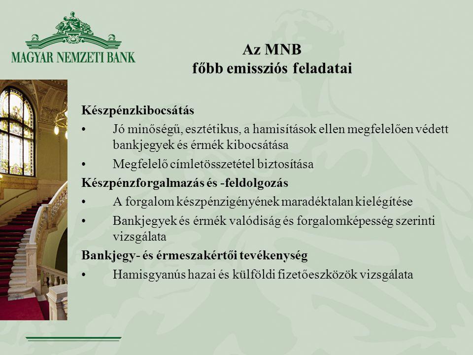 Az MNB főbb emissziós feladatai Készpénzkibocsátás Jó minőségű, esztétikus, a hamisítások ellen megfelelően védett bankjegyek és érmék kibocsátása Megfelelő címletösszetétel biztosítása Készpénzforgalmazás és -feldolgozás A forgalom készpénzigényének maradéktalan kielégítése Bankjegyek és érmék valódiság és forgalomképesség szerinti vizsgálata Bankjegy- és érmeszakértői tevékenység Hamisgyanús hazai és külföldi fizetőeszközök vizsgálata