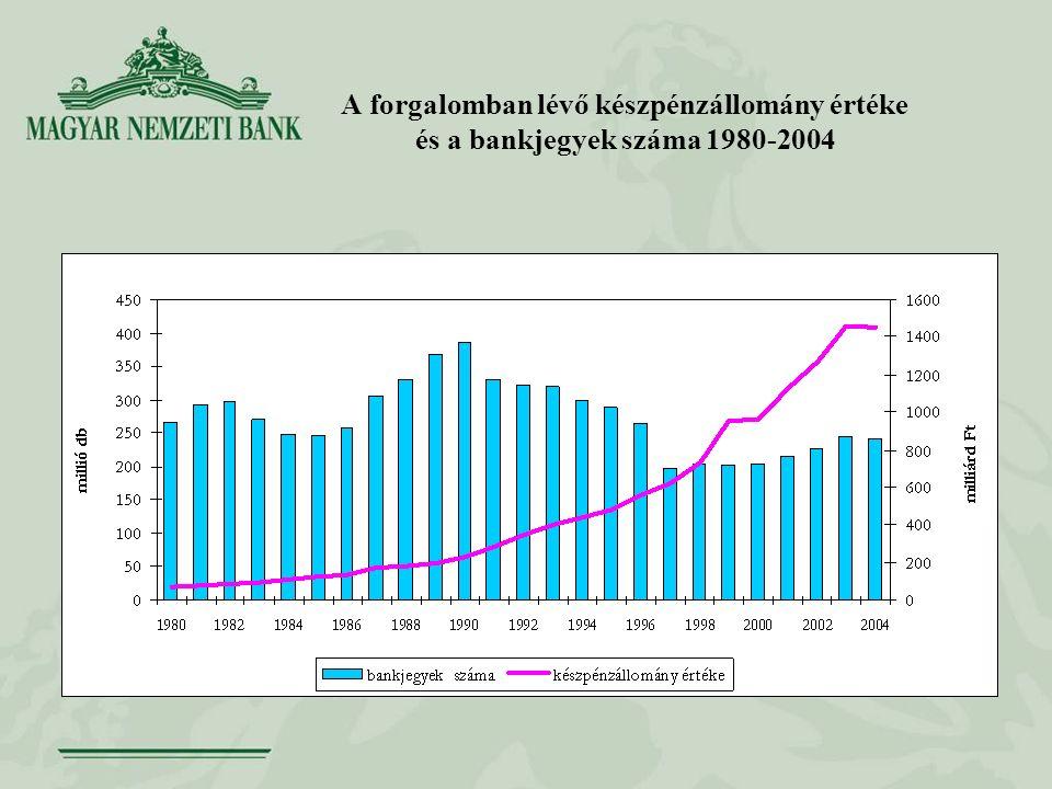 A forgalomban lévő készpénzállomány értéke és a bankjegyek száma 1980-2004