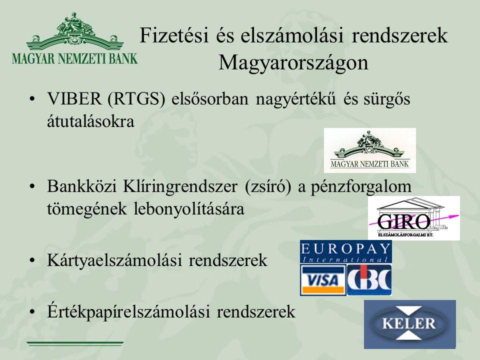 Fizetési és elszámolási rendszerek Magyarországon VIBER (RTGS) elsősorban nagyértékű és sürgős átutalásokra Bankközi Klíringrendszer (zsíró) a pénzforgalom tömegének lebonyolítására Kártyaelszámolási rendszerek Értékpapírelszámolási rendszerek