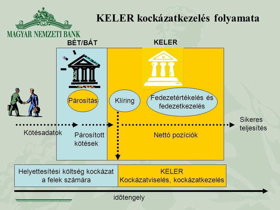 KELER kockázatkezelés folyamata Kötésadatok Sikeres teljesítés Helyettesítési költség kockázat a felek számára KELER Kockázatviselés, kockázatkezelés