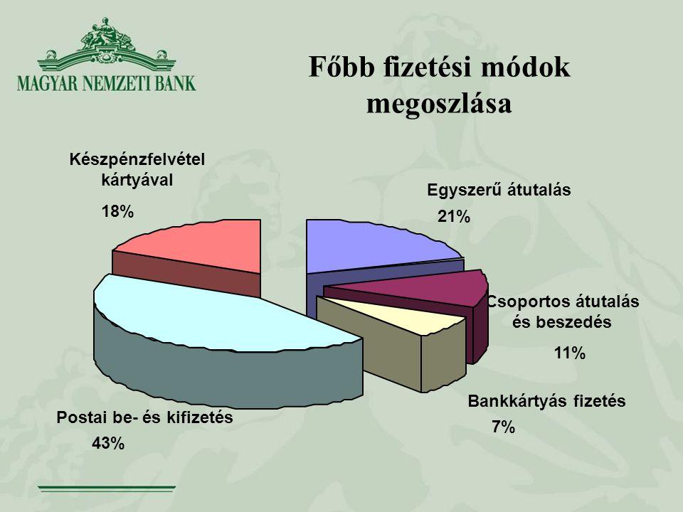 Főbb fizetési módok megoszlása Csoportos átutalás és beszedés Egyszerű átutalás 21% 11% Bankkártyás fizetés 7% Postai be- és kifizetés 43% Készpénzfelvétel kártyával 18%
