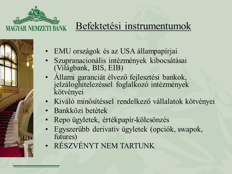 Befektetési instrumentumok EMU országok és az USA állampapírjai Szupranacionális intézmények kibocsátásai (Világbank, BIS, EIB) Állami garanciát élvező fejlesztési bankok, jelzáloghitelezéssel foglalkozó intézmények kötvényei Kiváló minősítéssel rendelkező vállalatok kötvényei Bankközi betétek Repo ügyletek, értékpapír-kölcsönzés Egyszerűbb derivatív ügyletek (opciók, swapok, futures) RÉSZVÉNYT NEM TARTUNK