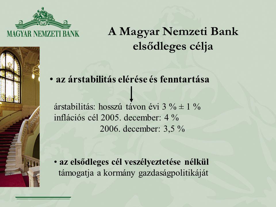 A Magyar Nemzeti Bank elsődleges célja az árstabilitás elérése és fenntartása árstabilitás: hosszú távon évi 3 % ± 1 % inflációs cél 2005. december: 4