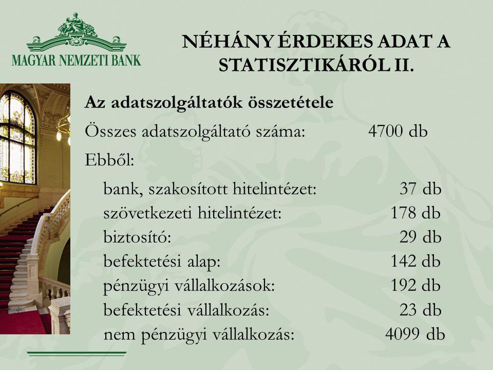 NÉHÁNY ÉRDEKES ADAT A STATISZTIKÁRÓL II. Az adatszolgáltatók összetétele Összes adatszolgáltató száma: 4700 db Ebből: bank, szakosított hitelintézet: