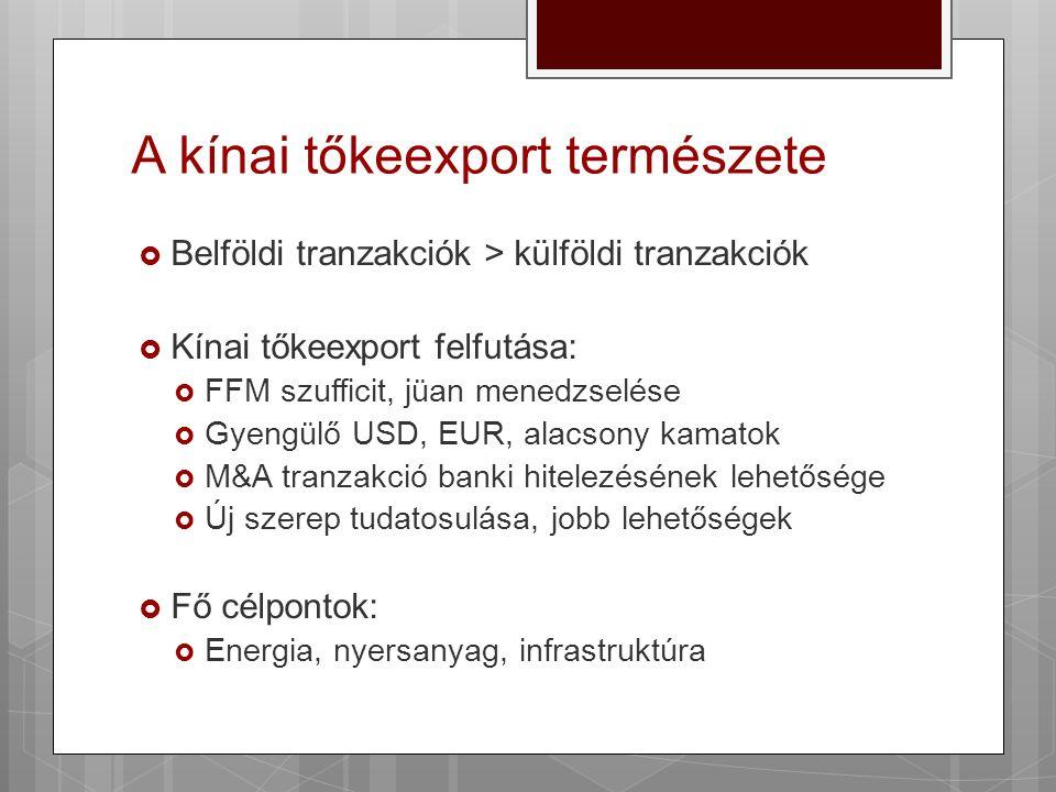 A kínai tőkeexport természete  Belföldi tranzakciók > külföldi tranzakciók  Kínai tőkeexport felfutása:  FFM szufficit, jüan menedzselése  Gyengül