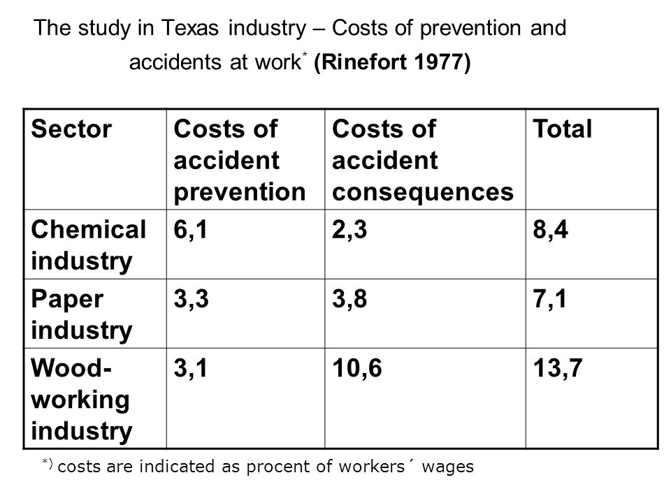 The study in Texas industry – Costs of prevention and accidents at work * (Rinefort 1977) SectorCosts of accident prevention Costs of accident consequ