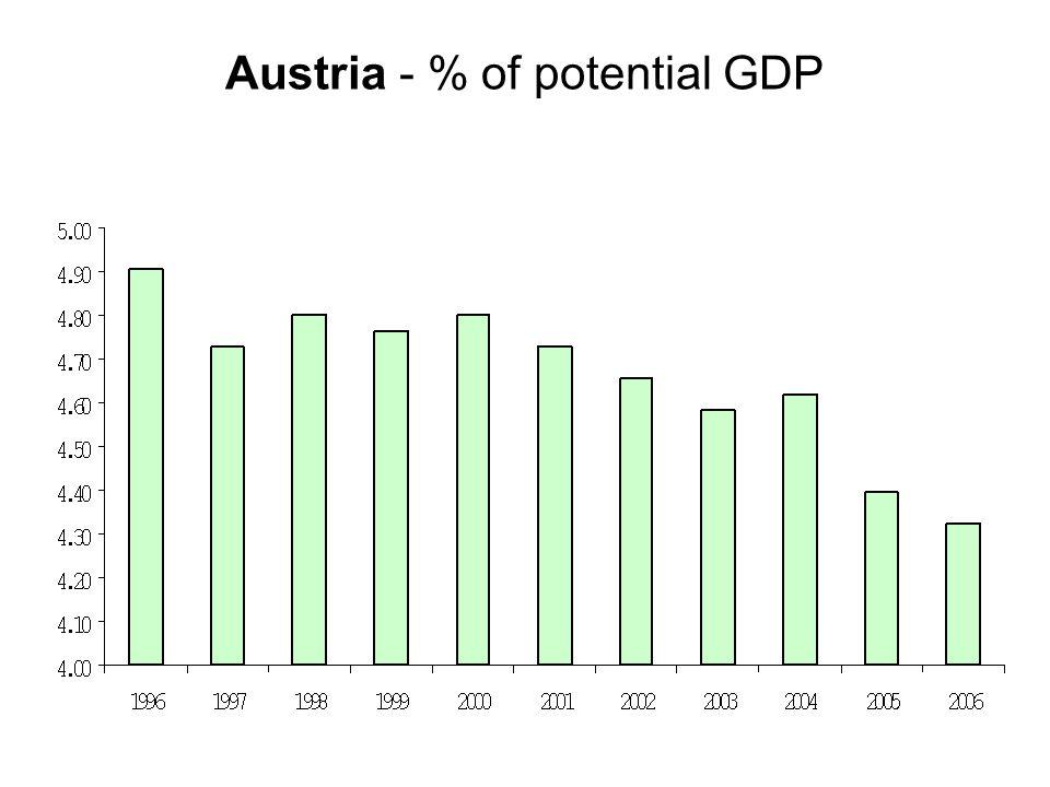 Austria - % of potential GDP