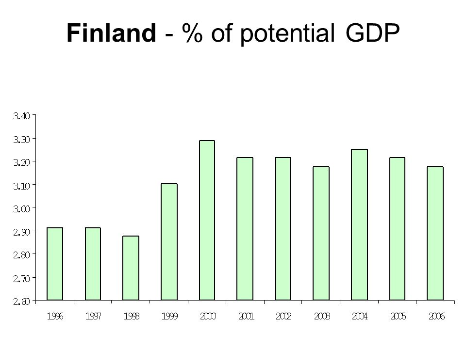 Finland - % of potential GDP