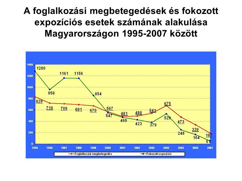A foglalkozási megbetegedések és fokozott expozíciós esetek számának alakulása Magyarországon 1995-2007 között