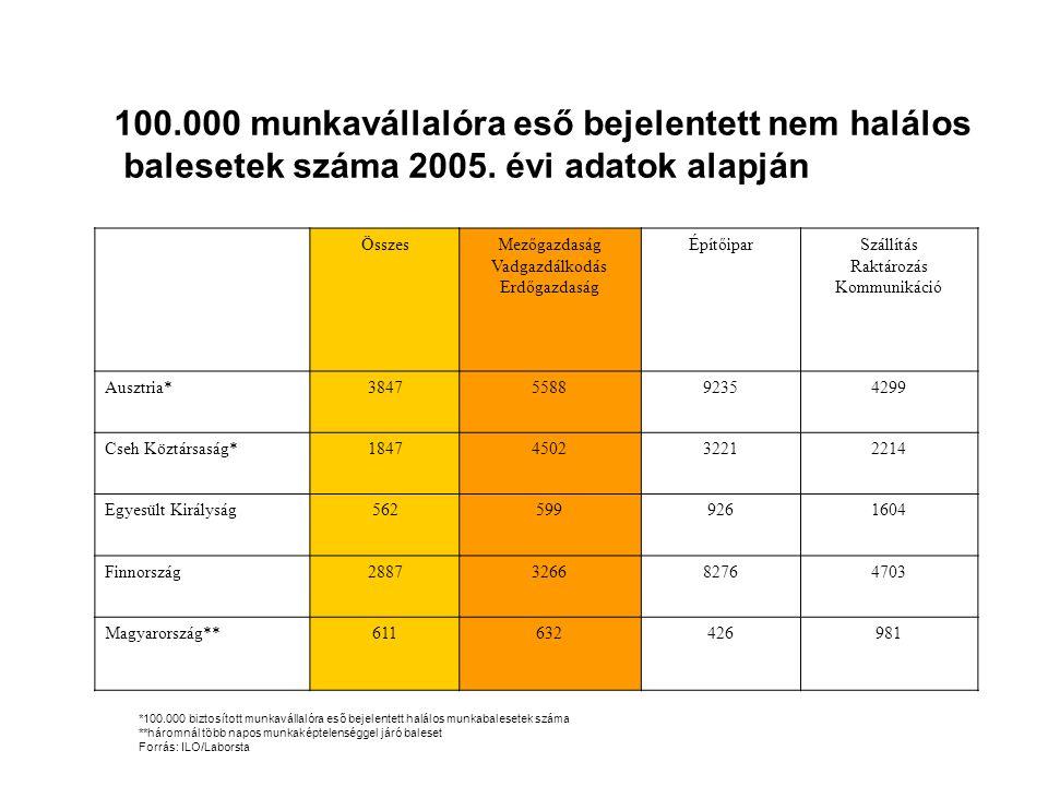 100.000 munkavállalóra eső bejelentett nem halálos balesetek száma 2005.