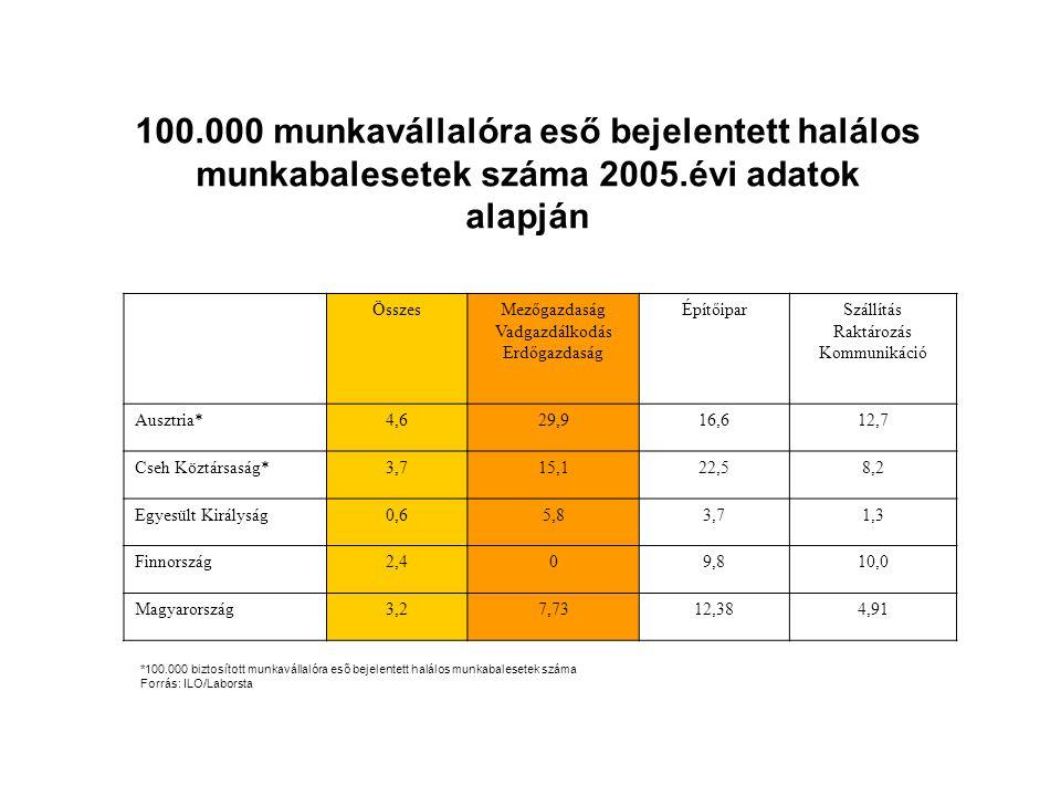 100.000 munkavállalóra eső bejelentett halálos munkabalesetek száma 2005.évi adatok alapján ÖsszesMezőgazdaság Vadgazdálkodás Erdőgazdaság ÉpítőiparSzállítás Raktározás Kommunikáció Ausztria*4,629,916,612,7 Cseh Köztársaság*3,715,122,58,2 Egyesült Királyság0,65,83,71,3 Finnország2,409,810,0 Magyarország3,27,7312,384,91 *100.000 biztosított munkavállalóra eső bejelentett halálos munkabalesetek száma Forrás: ILO/Laborsta