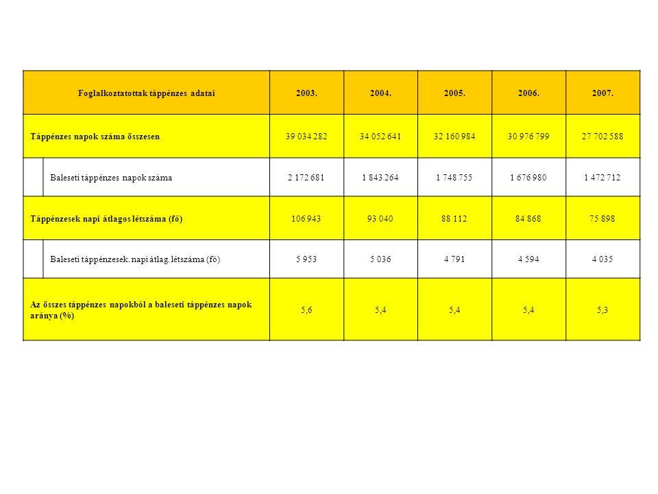 Foglalkoztatottak táppénzes adatai2003.2004.2005.2006.2007.