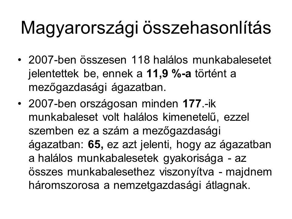 Magyarországi összehasonlítás 2007-ben összesen 118 halálos munkabalesetet jelentettek be, ennek a 11,9 %-a történt a mezőgazdasági ágazatban.