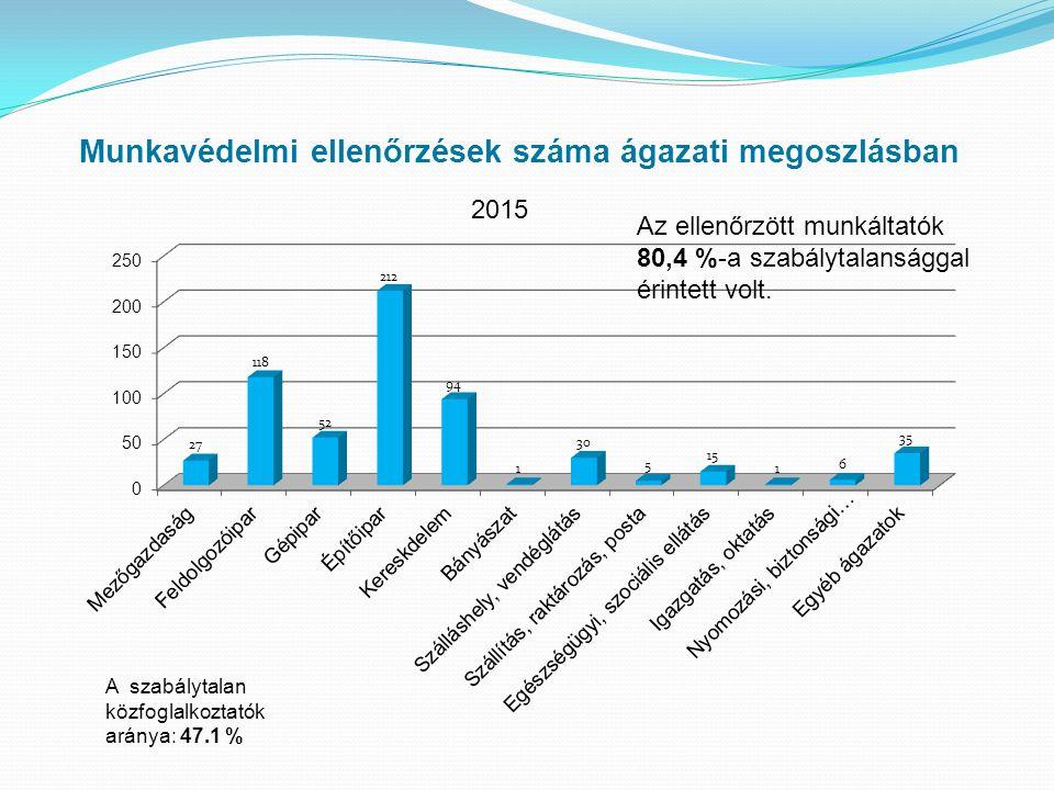 Munkavédelmi ellenőrzések száma ágazati megoszlásban 2015 Az ellenőrzött munkáltatók 80,4 %-a szabálytalansággal érintett volt.
