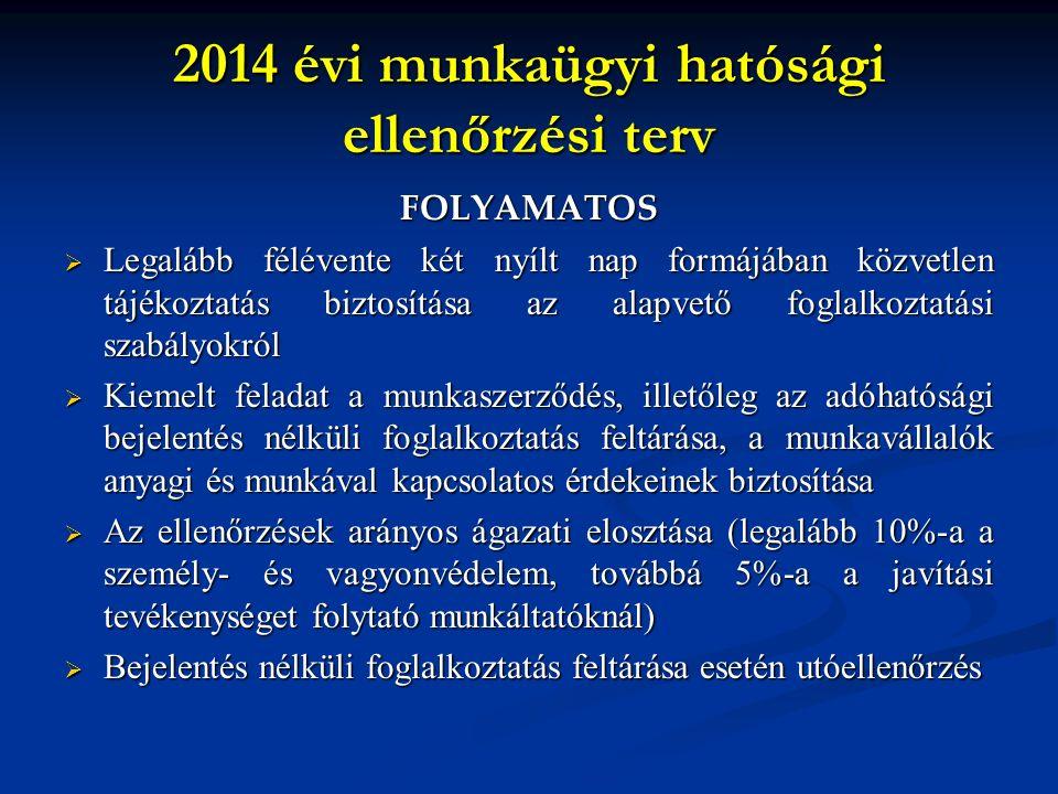 2014 évi munkaügyi hatósági ellenőrzési terv FOLYAMATOS LLLLegalább félévente két nyílt nap formájában közvetlen tájékoztatás biztosítása az alapvető foglalkoztatási szabályokról KKKKiemelt feladat a munkaszerződés, illetőleg az adóhatósági bejelentés nélküli foglalkoztatás feltárása, a munkavállalók anyagi és munkával kapcsolatos érdekeinek biztosítása AAAAz ellenőrzések arányos ágazati elosztása (legalább 10%-a a személy- és vagyonvédelem, továbbá 5%-a a javítási tevékenységet folytató munkáltatóknál) BBBBejelentés nélküli foglalkoztatás feltárása esetén utóellenőrzés