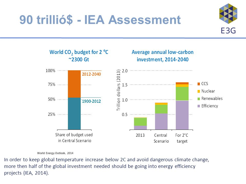 90 trillió$ - IEA Assessment World Energy Outlook, 2014 In order to keep global temperature increase below 2C and avoid dangerous climate change, more then half of the global investment needed should be going into energy efficiency projects (IEA, 2014).